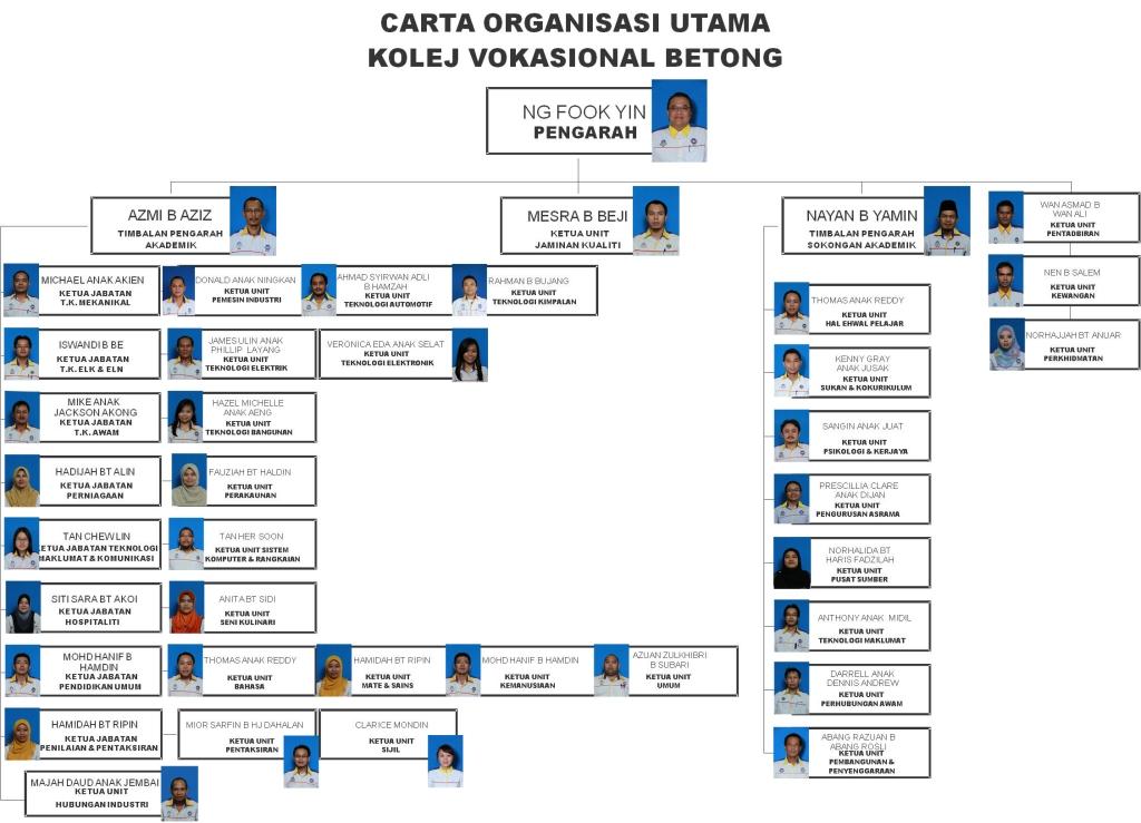 KV Betong - Carta Organisasi 2013